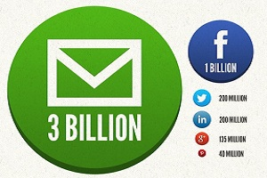 social-sharing-boosts-email-results-peek