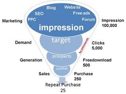 online-marketing-funnel